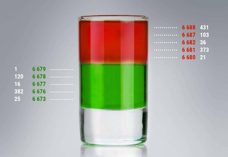 Что такое стакан цен Форекс