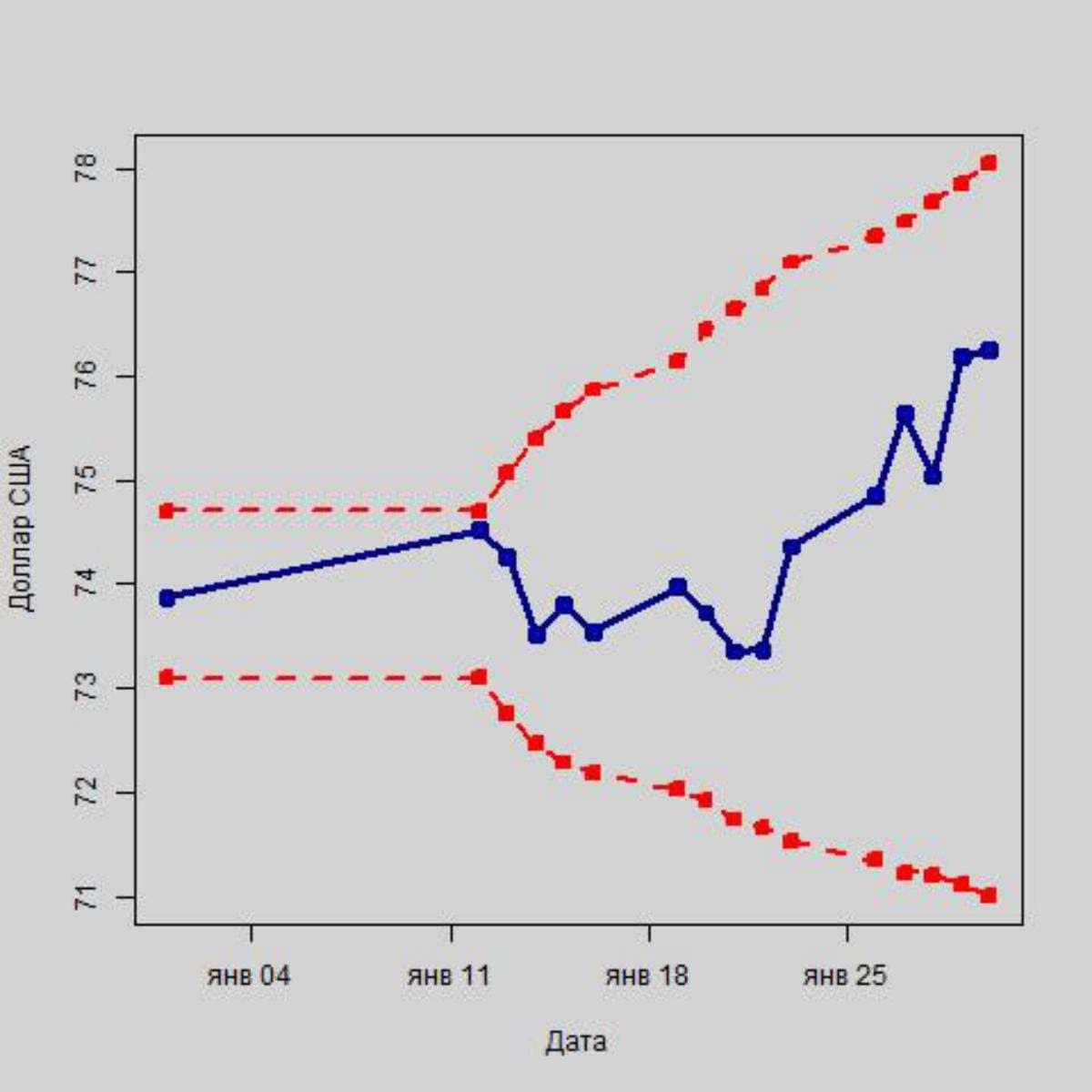 Как повлияют на российскую валюту санкции из США