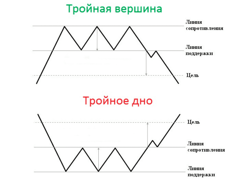 Как определить разворот тренда