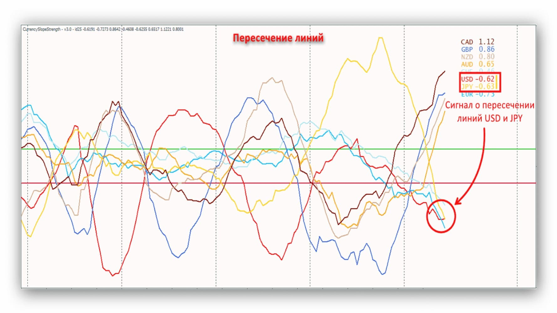 Сила валют — обзор индикатора CSS