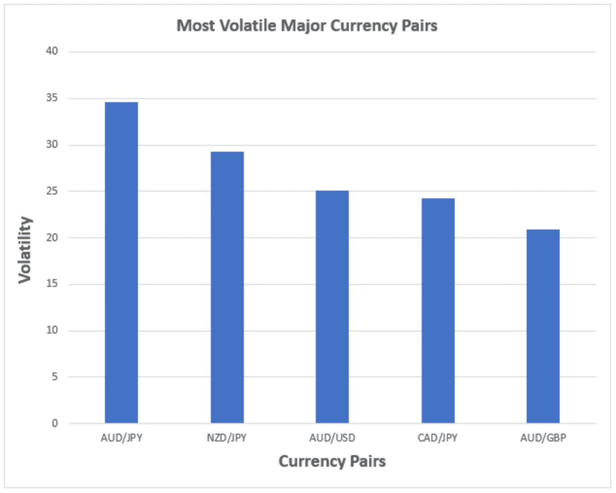 Волатильность валютных пар