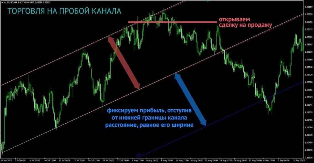 О понятии take profit на финансовых рынках
