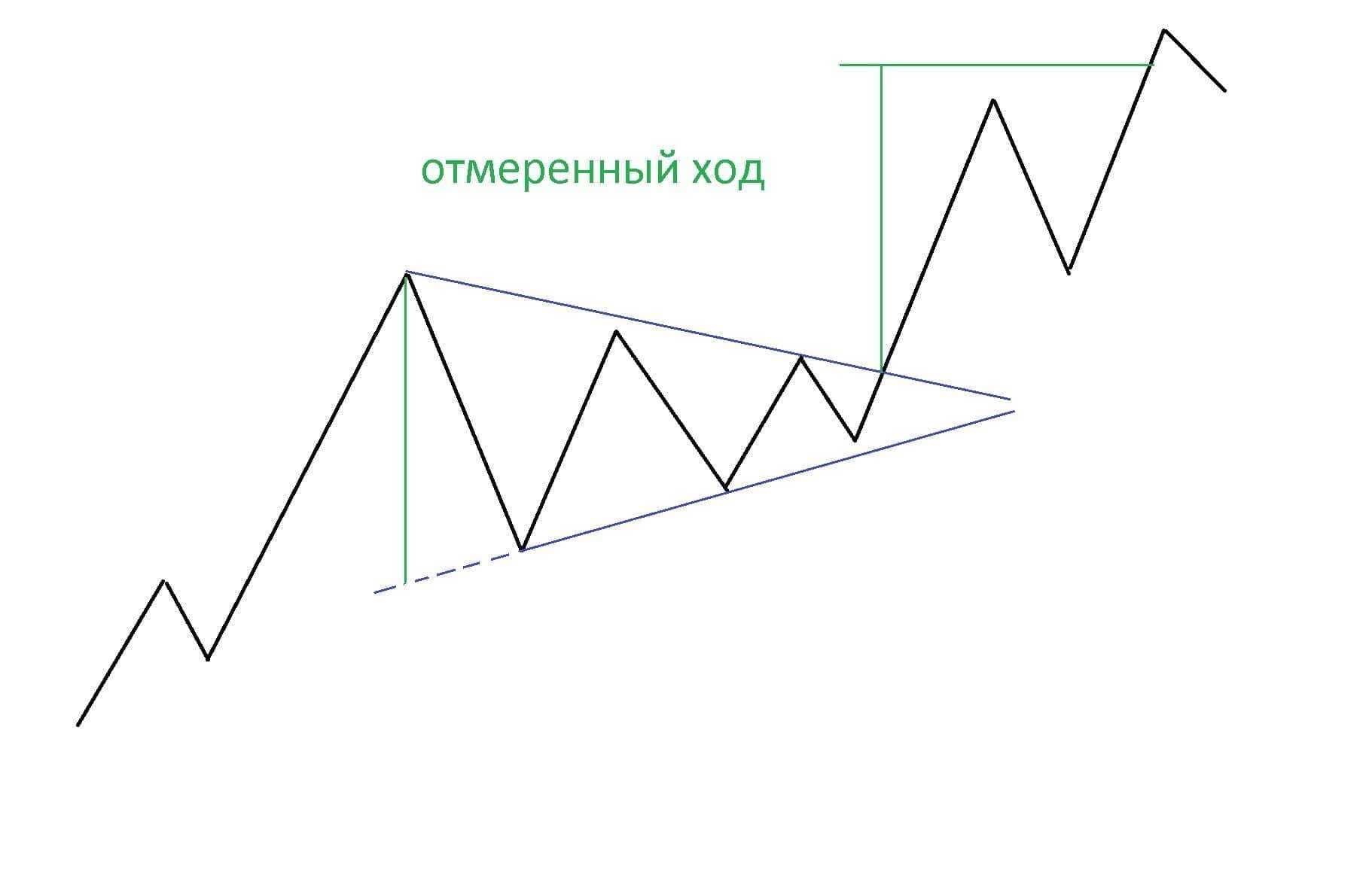 О понятии фигуры треугольника